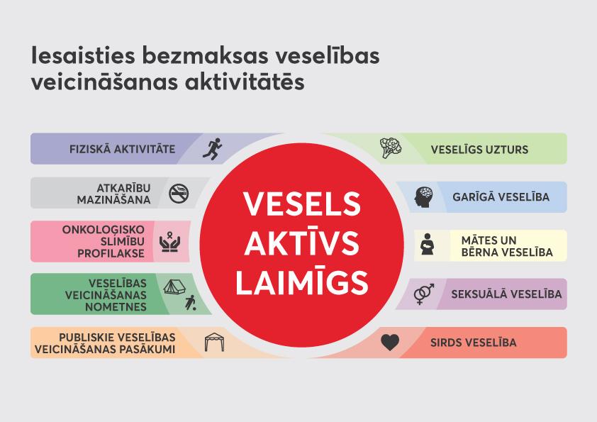 Krāsains infografiks par iespējām iesaistīties bezmaksas veselības veicināšanas aktivitātēs